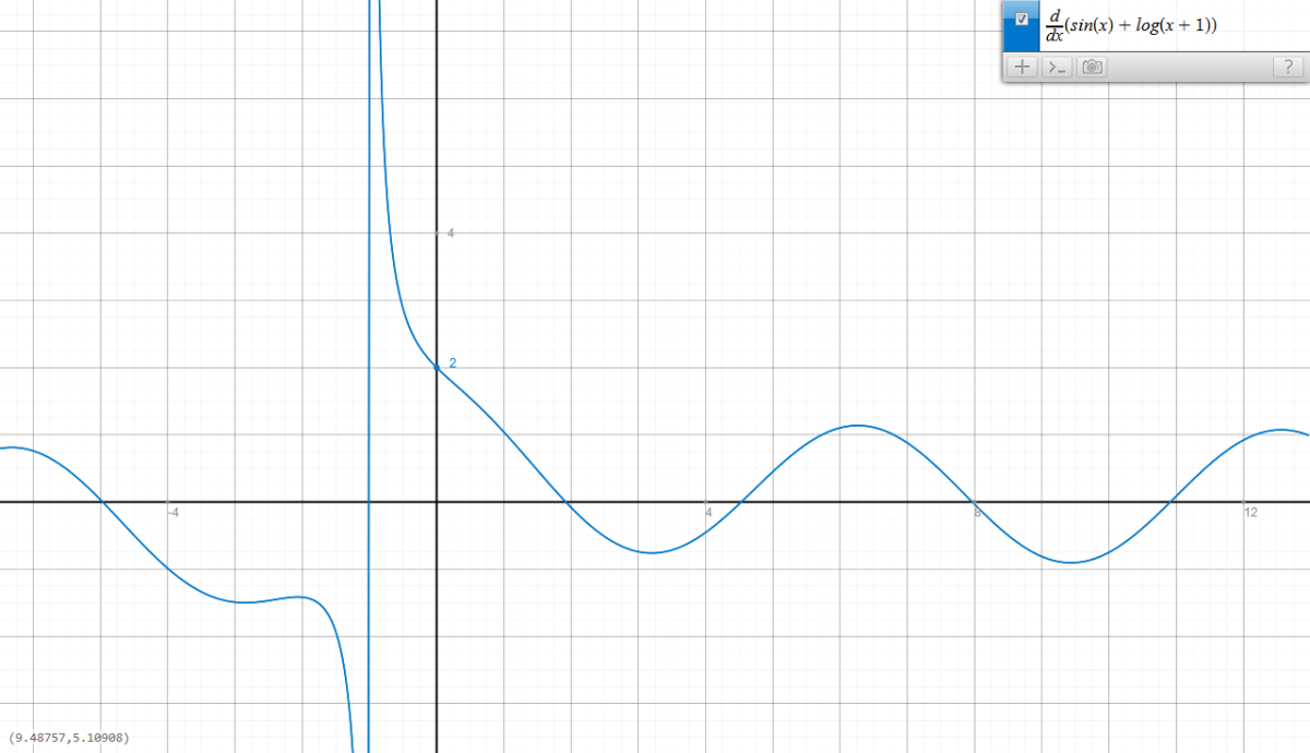 Meet graph.tk, a great utility if you forgot your graphingcalculator